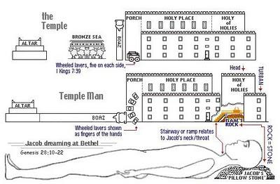 El templo y el tabernaculo ¿forma de hombre? (4/4)