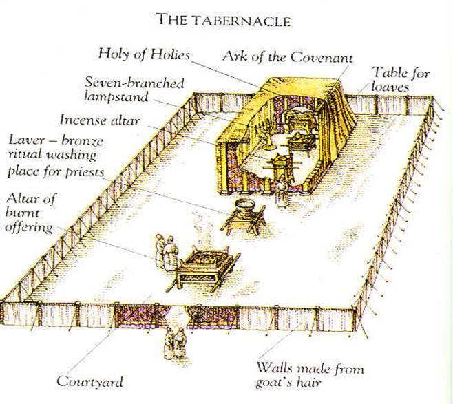El templo y el tabernaculo ¿forma de hombre? (1/4)