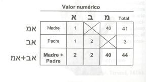 numeros 001