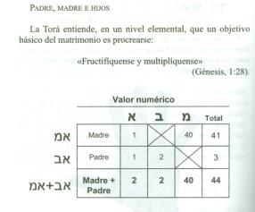 valor numerico hebreo de padre y madre